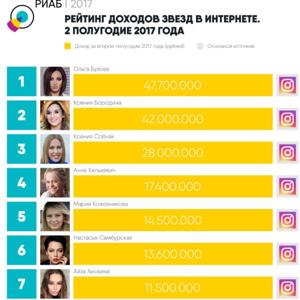 Ольга Бузова, Ксения Бородина иКсения Собчак возглавили рейтинг самых богатых блогеров