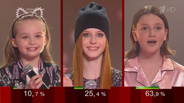 Кто победил в шоу «Голос.Дети»